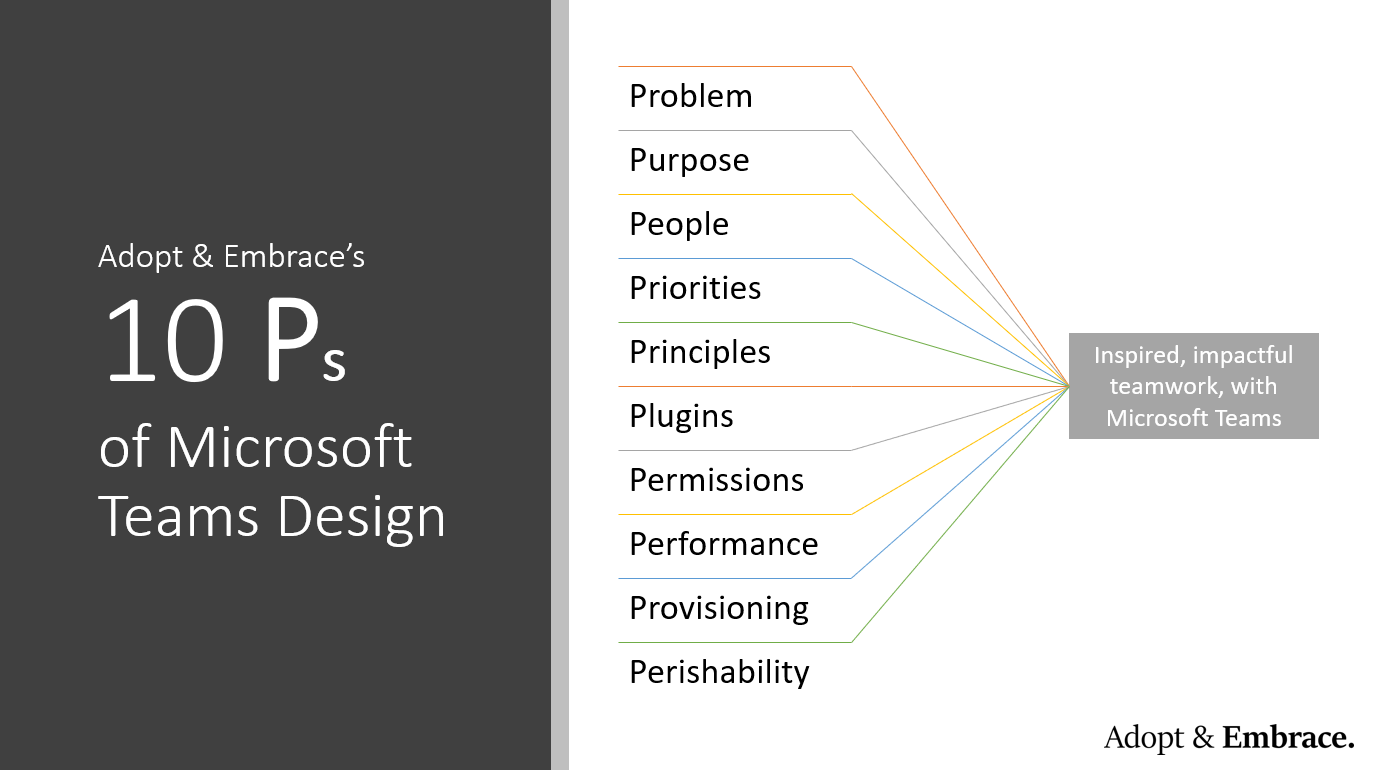 The 10Ps of Microsoft Teams Design - Problem, Purpose, People, Priorities, Principles, Plugins, Permissions, Performance, Provisioning, Perishabiltiy