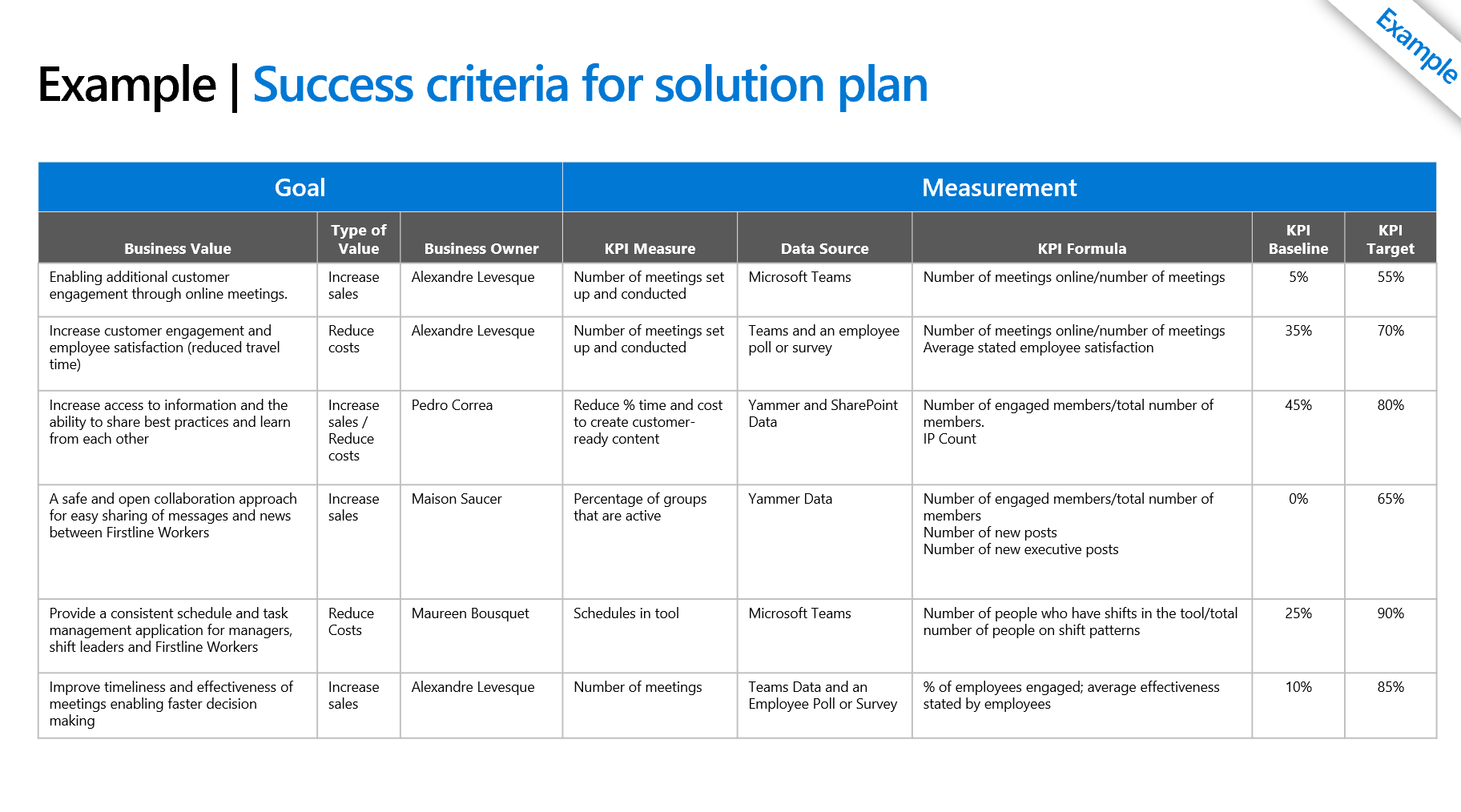 Example of the Success Criteria for the Solution Plan on a Page that is part of the Firstline Worker Workshop Report and Recommendations